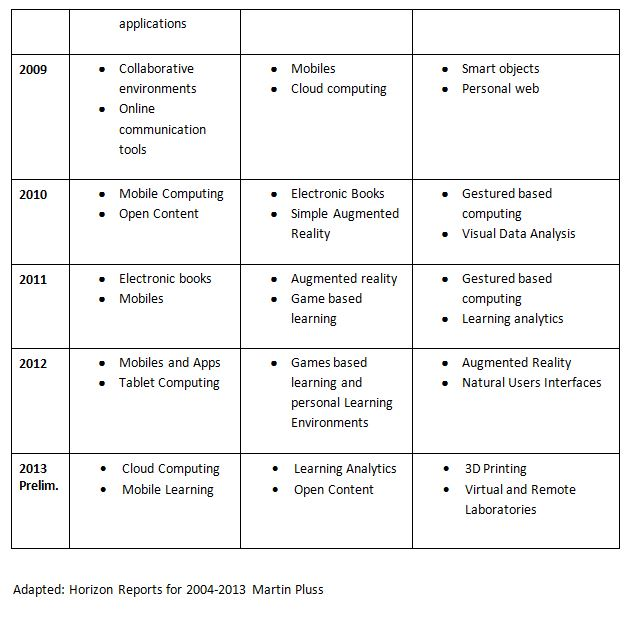HOrizon reports 2004-2013 - PArt 2
